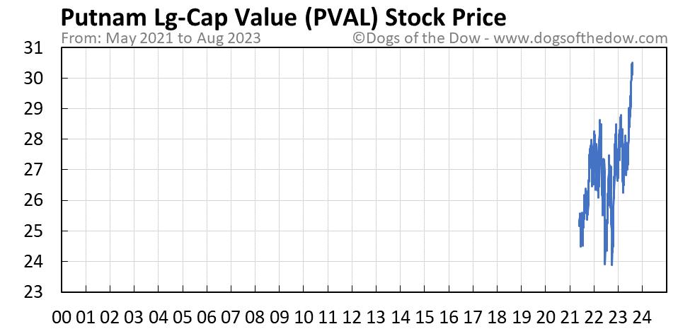 PVAL stock price chart
