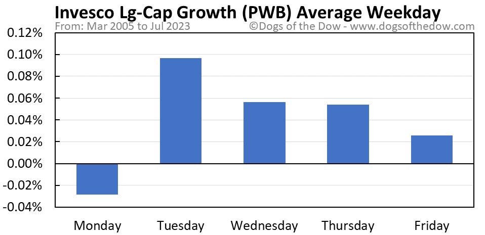 PWB average weekday chart