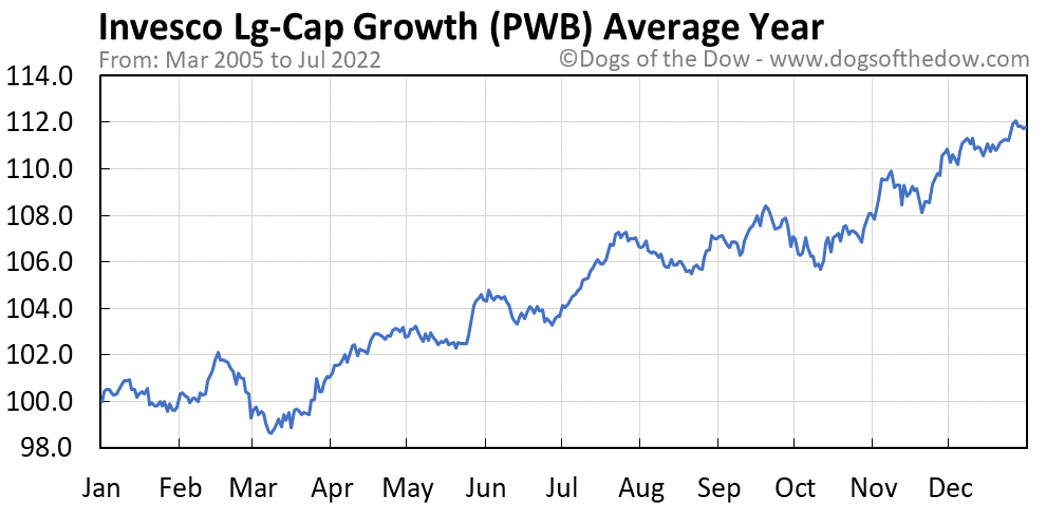 PWB average year chart