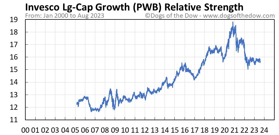 PWB relative strength chart