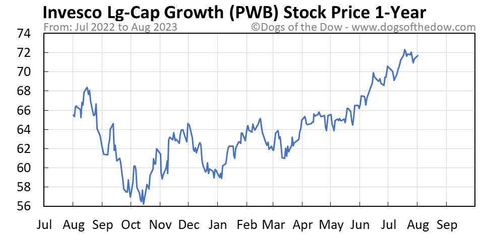 PWB 1-year stock price chart