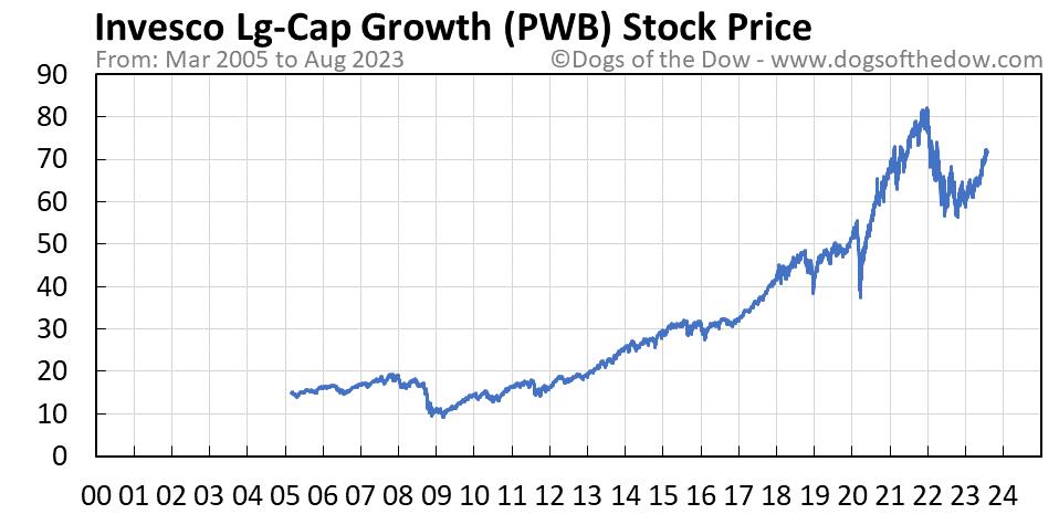 PWB stock price chart