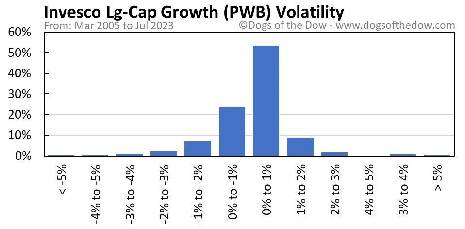 PWB volatility chart