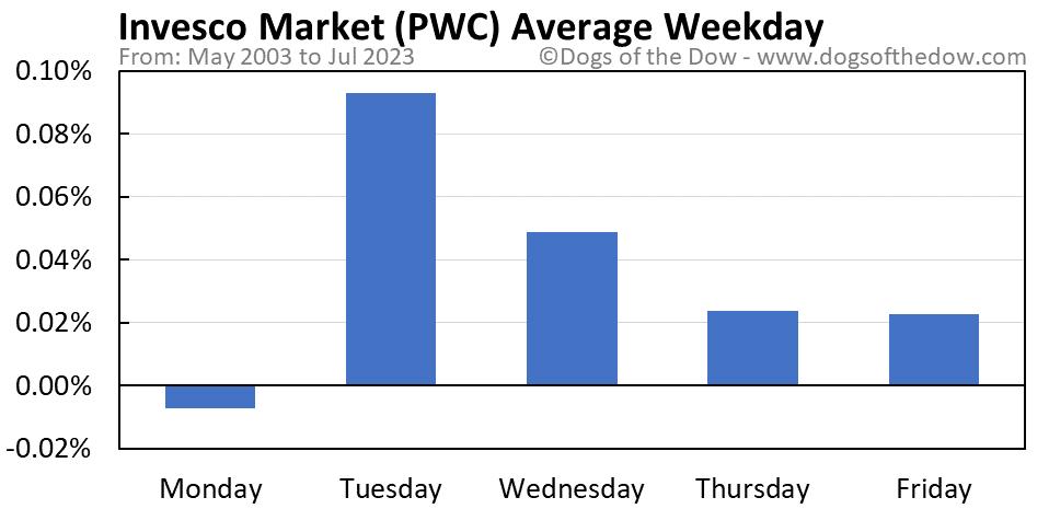 PWC average weekday chart