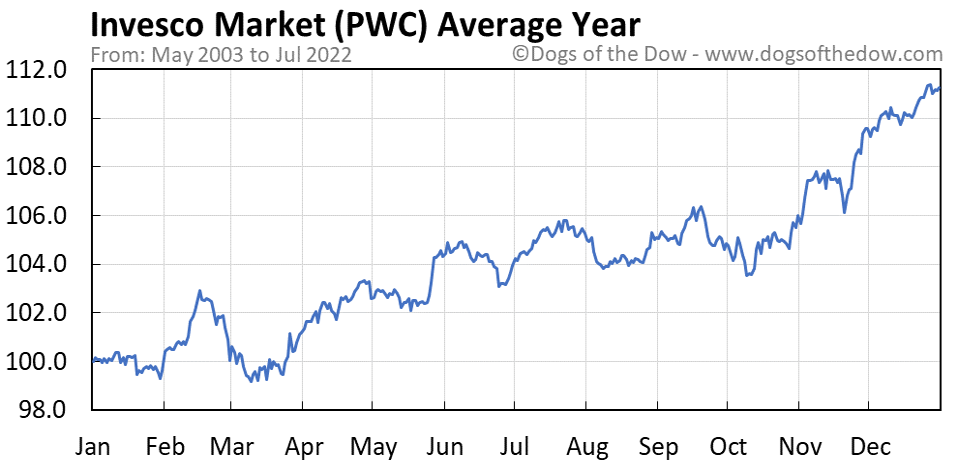 PWC average year chart