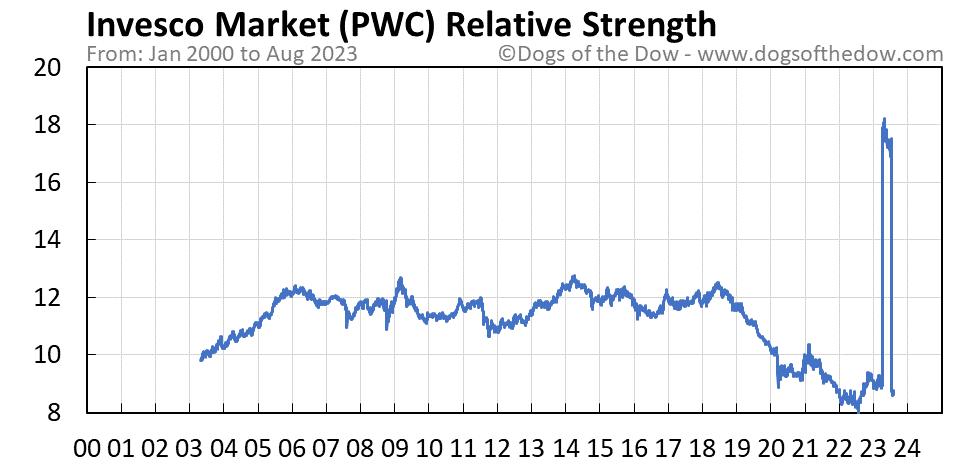 PWC relative strength chart
