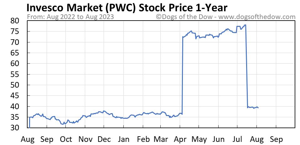 PWC 1-year stock price chart