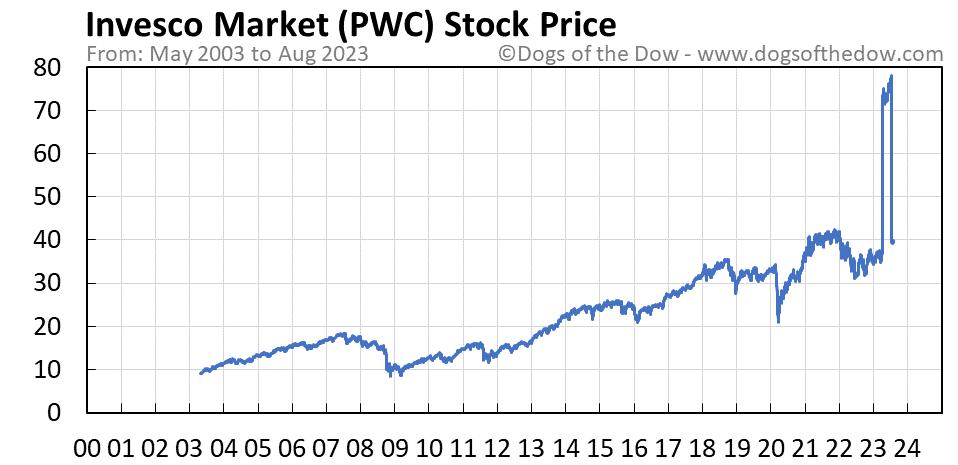 PWC stock price chart
