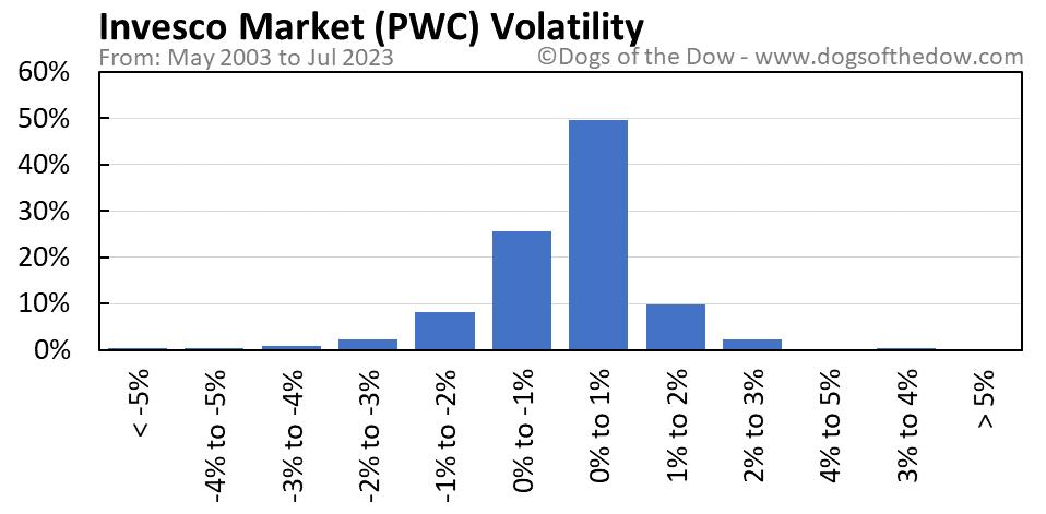 PWC volatility chart
