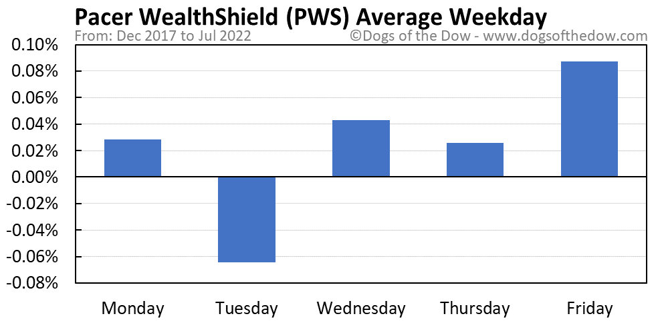 PWS average weekday chart