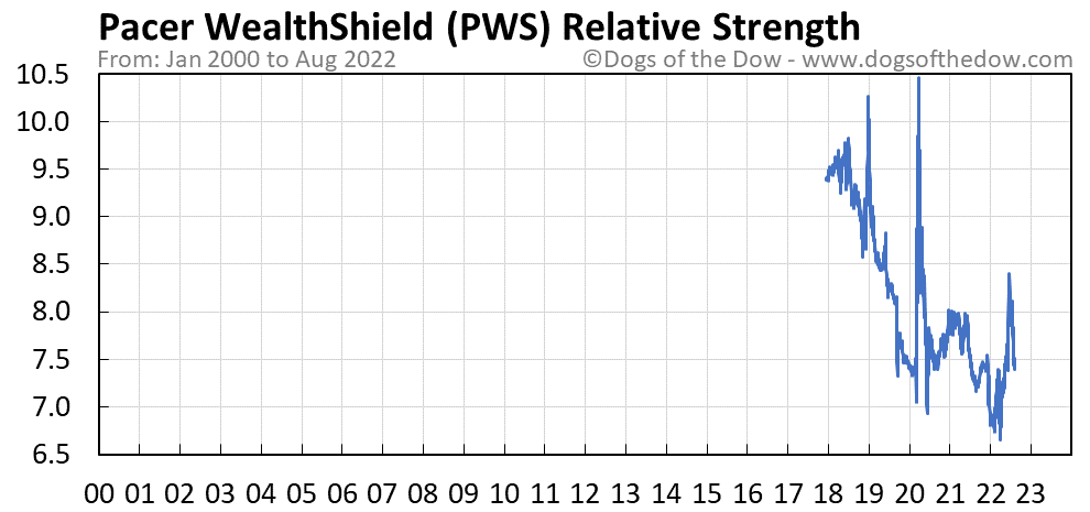 PWS relative strength chart