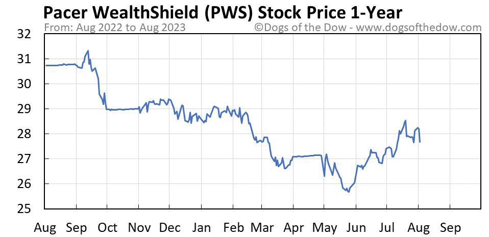 PWS 1-year stock price chart