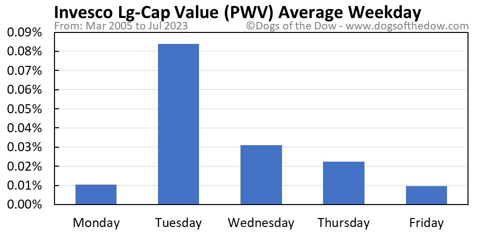 PWV average weekday chart