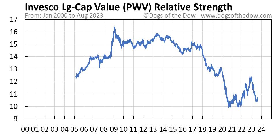PWV relative strength chart