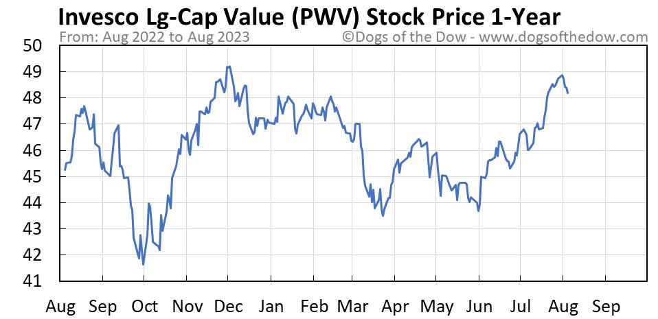 PWV 1-year stock price chart