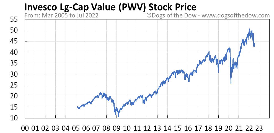 PWV stock price chart