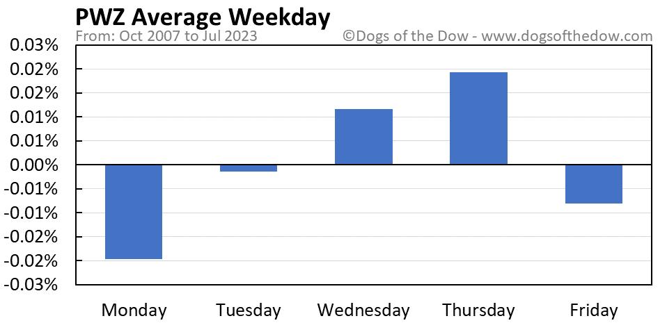 PWZ average weekday chart