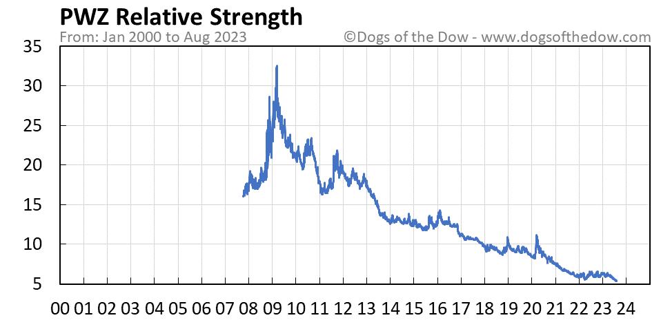 PWZ relative strength chart