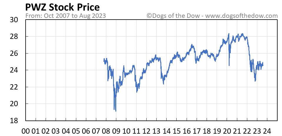 PWZ stock price chart