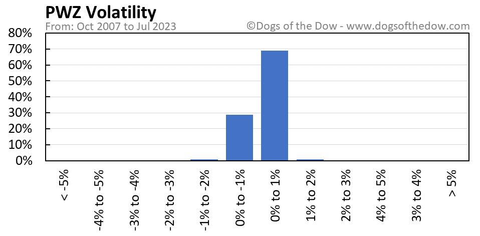 PWZ volatility chart