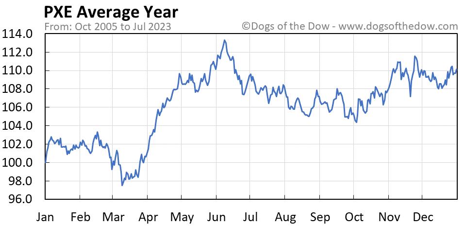 PXE average year chart