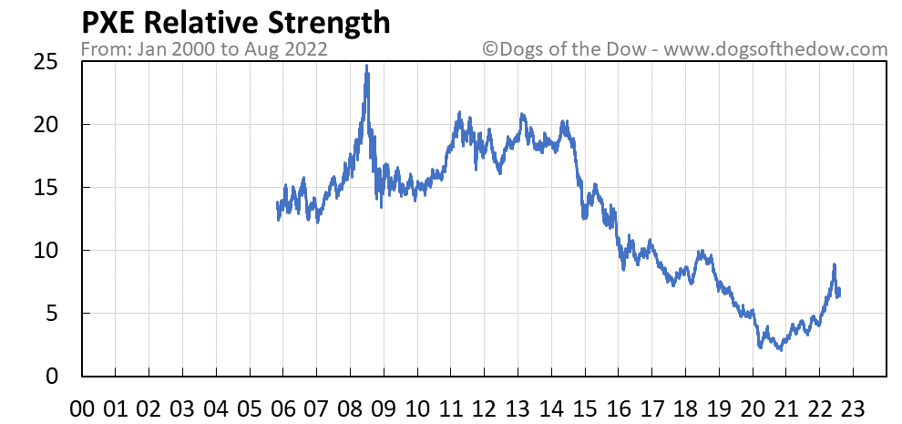 PXE relative strength chart