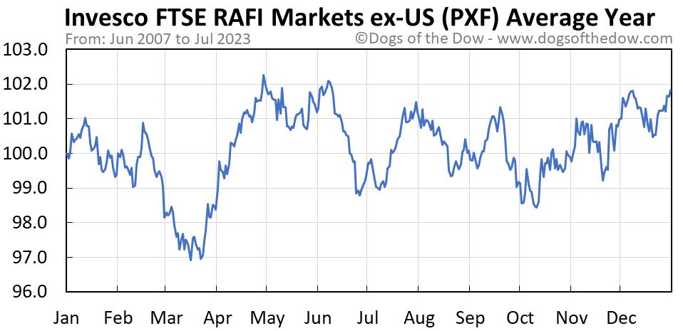 PXF average year chart