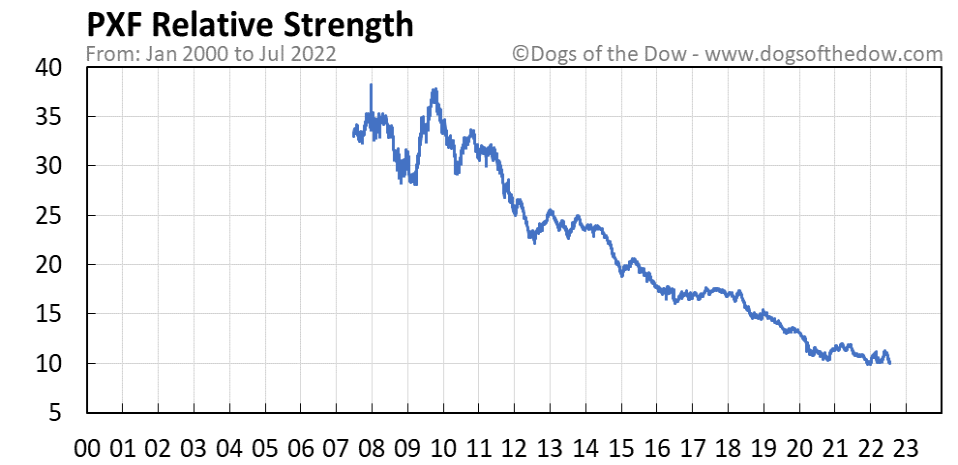 PXF relative strength chart