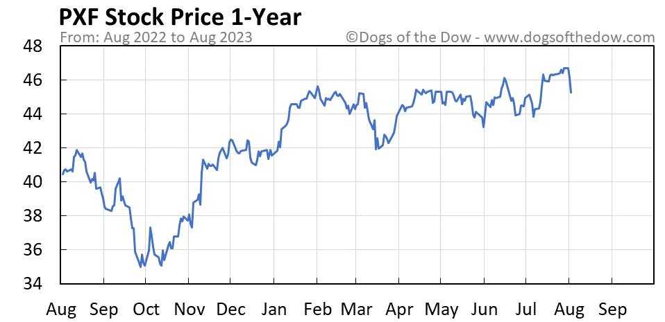 PXF 1-year stock price chart