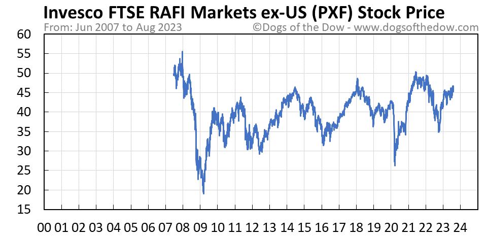 PXF stock price chart