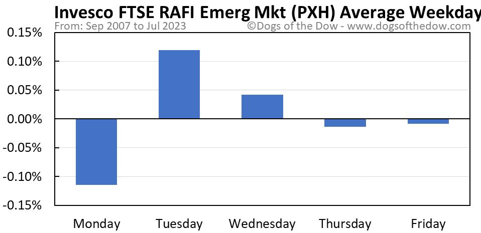 PXH average weekday chart