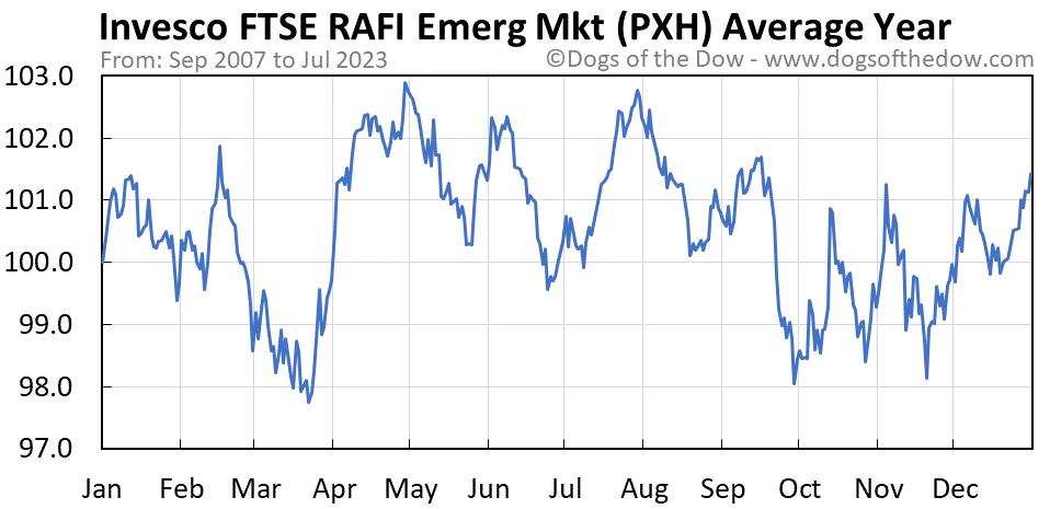 PXH average year chart