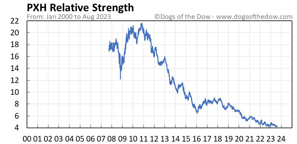 PXH relative strength chart