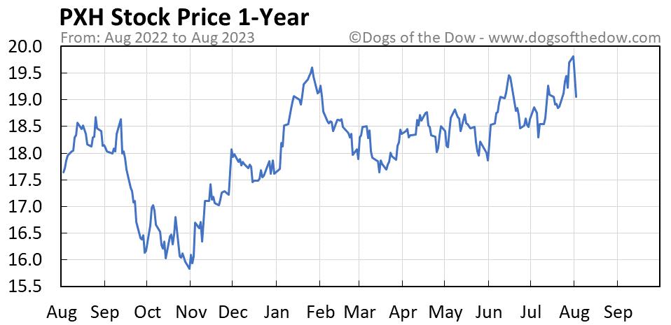 PXH 1-year stock price chart