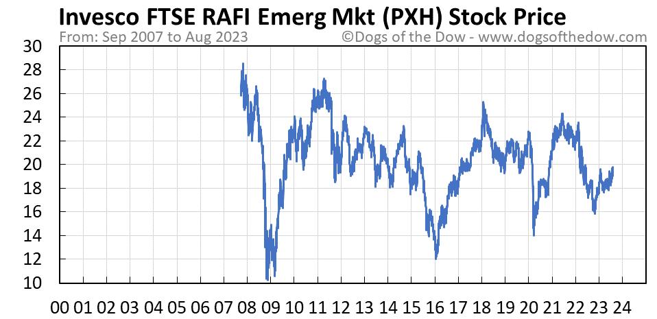 PXH stock price chart