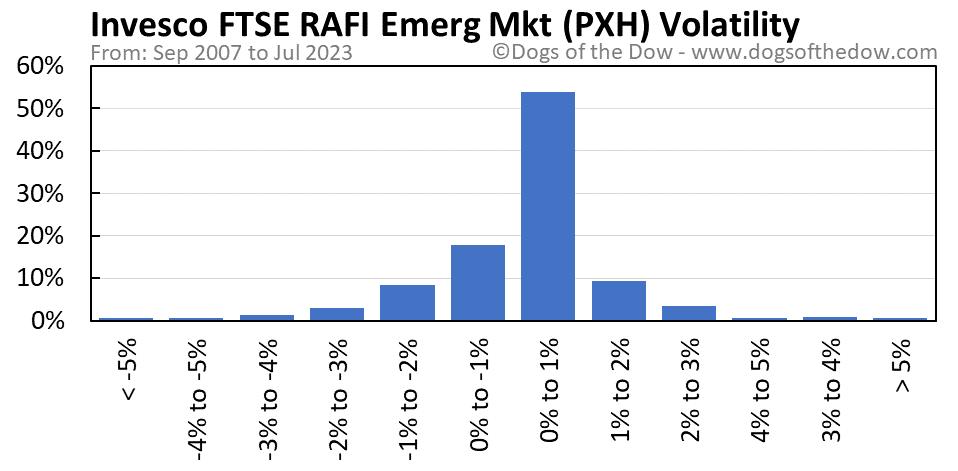 PXH volatility chart