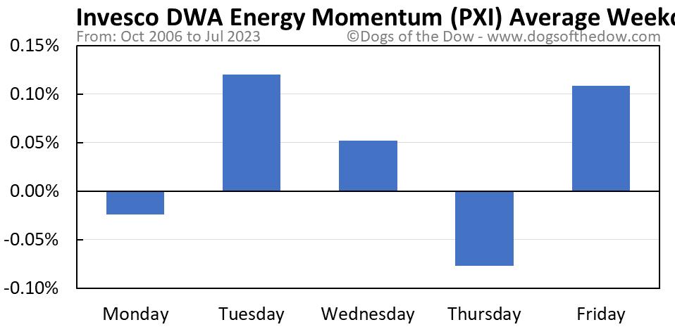 PXI average weekday chart