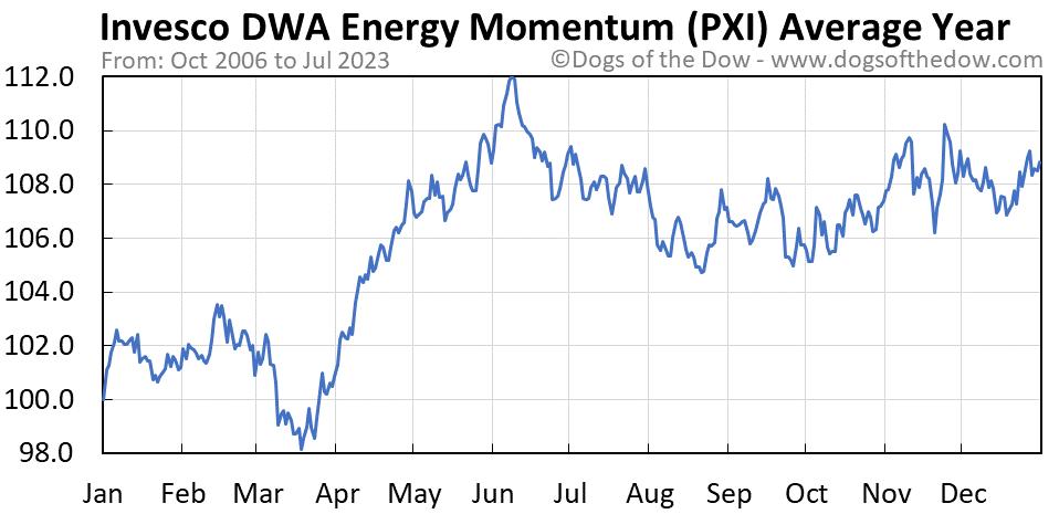 PXI average year chart