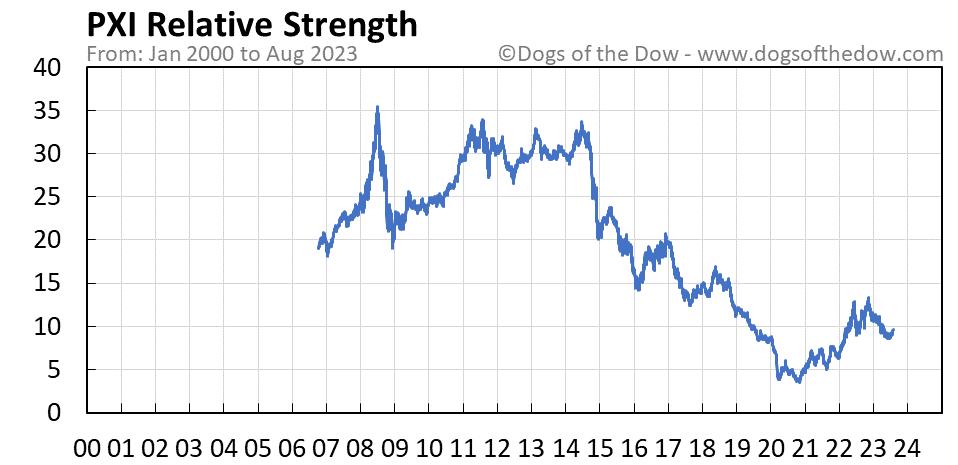 PXI relative strength chart