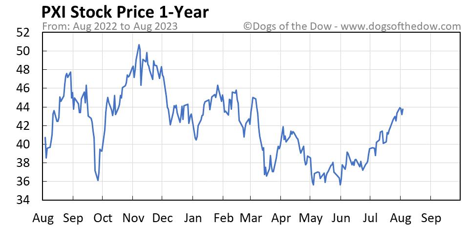 PXI 1-year stock price chart