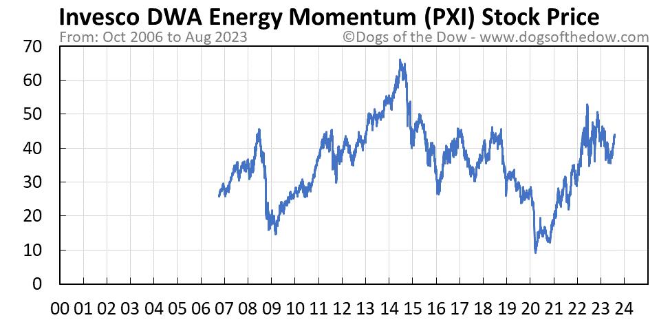 PXI stock price chart