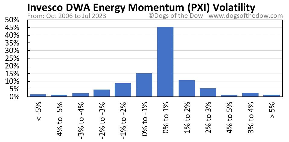 PXI volatility chart