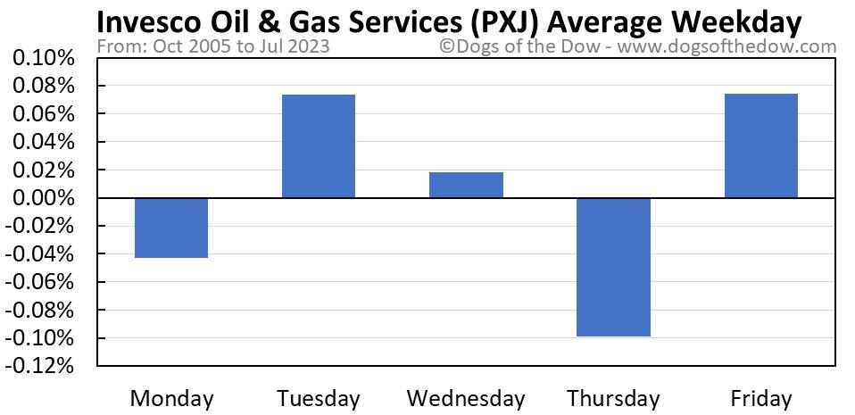 PXJ average weekday chart