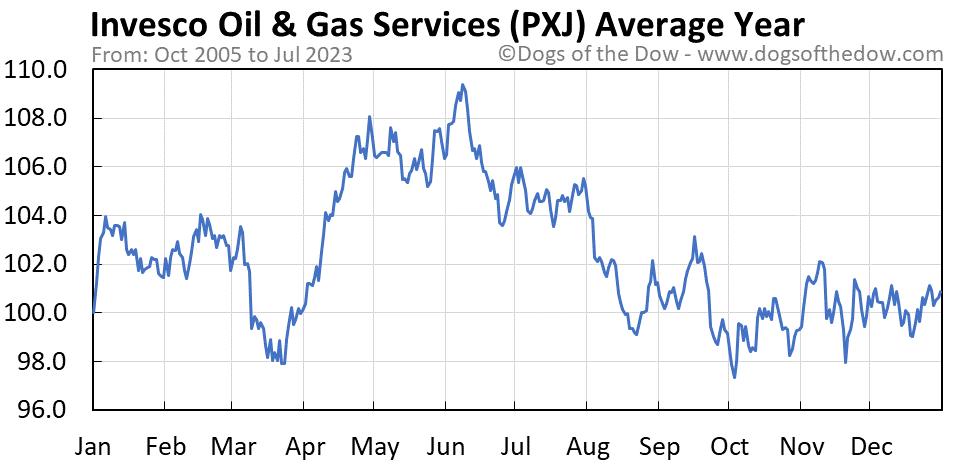 PXJ average year chart