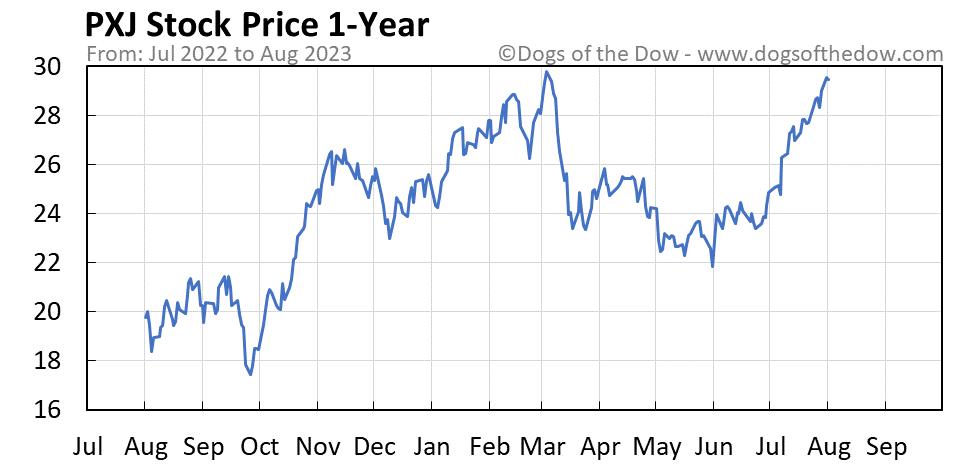 PXJ 1-year stock price chart
