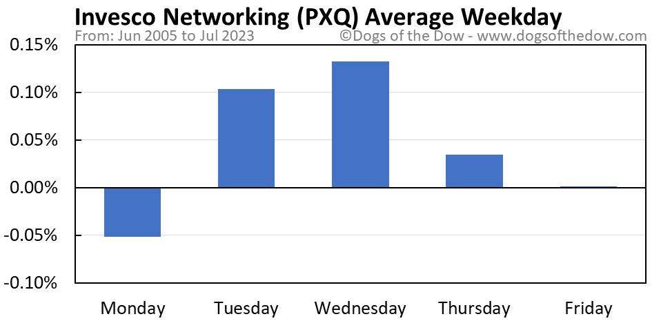 PXQ average weekday chart