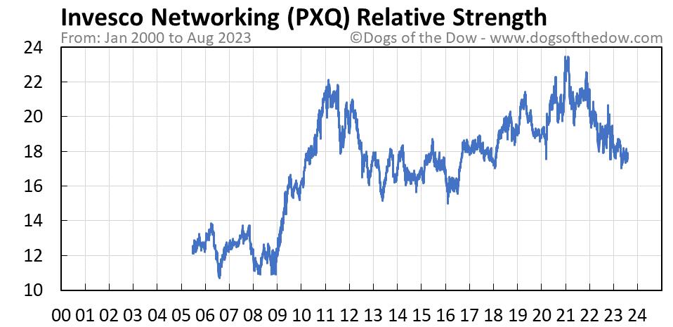 PXQ relative strength chart