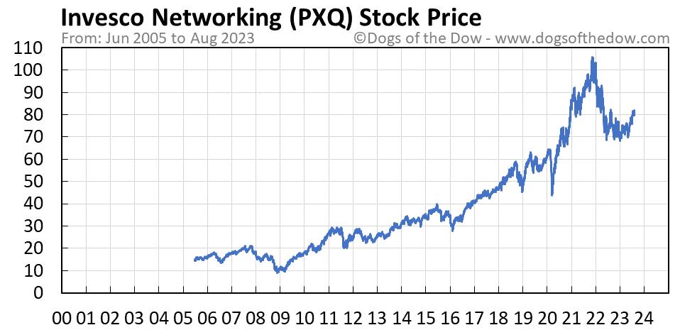 PXQ stock price chart