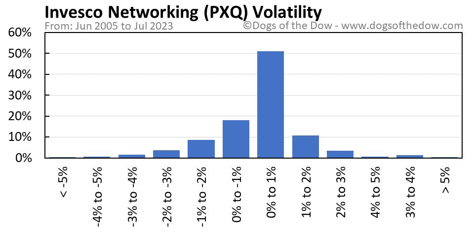 PXQ volatility chart