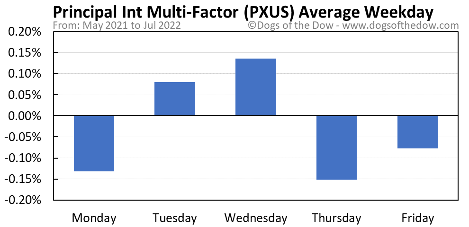 PXUS average weekday chart